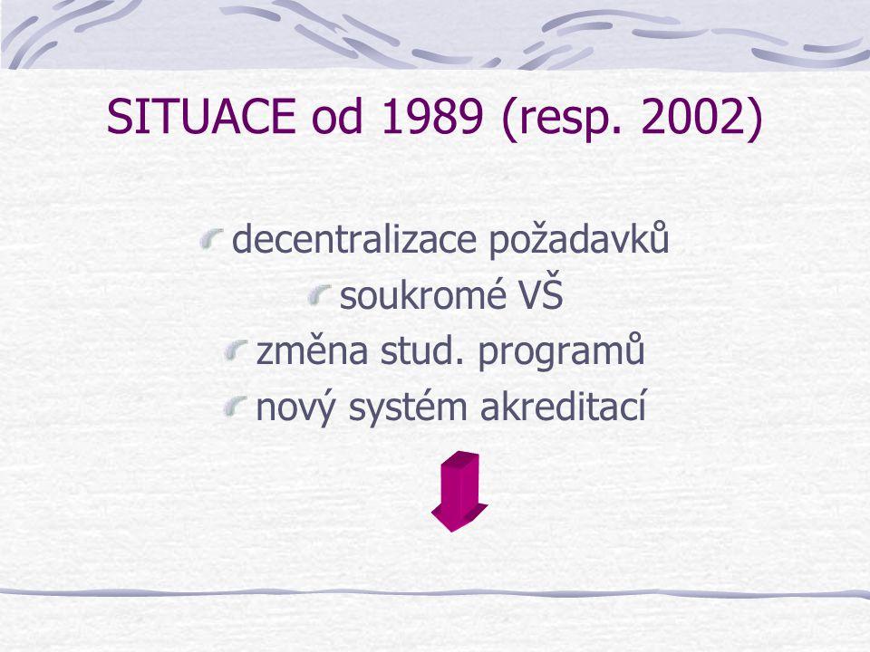 SITUACE od 1989 (resp. 2002) decentralizace požadavků soukromé VŠ změna stud. programů nový systém akreditací
