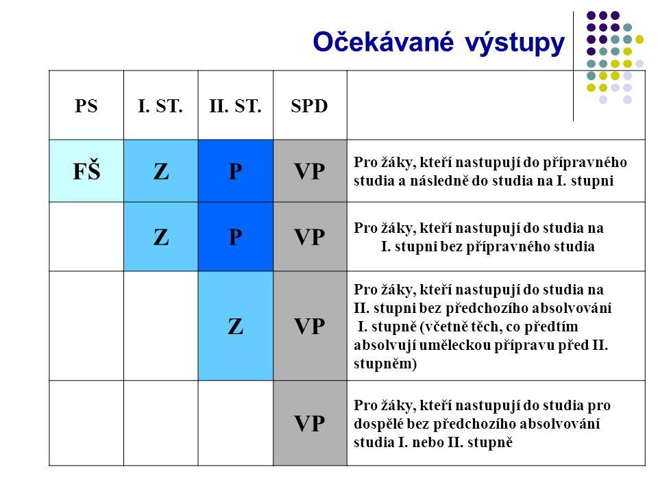 Očekávané výstupy PSI. ST.II. ST.SPD FŠZPVP Pro žáky, kteří nastupují do přípravného studia a následně do studia na I. stupni ZPVP Pro žáky, kteří nas