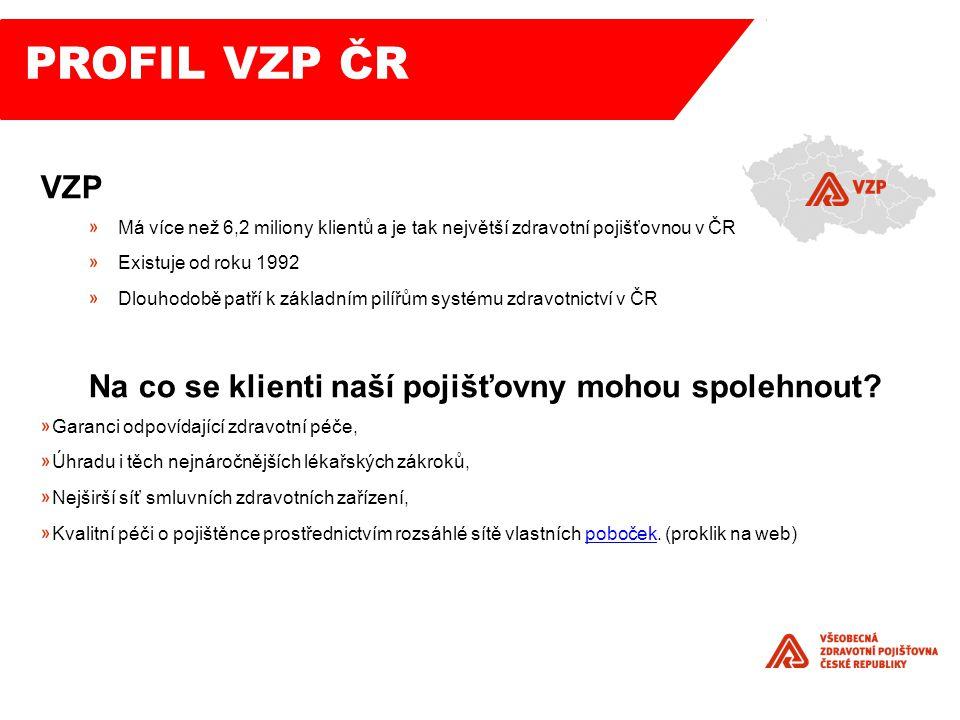 VZP Má více než 6,2 miliony klientů a je tak největší zdravotní pojišťovnou v ČR Existuje od roku 1992 Dlouhodobě patří k základním pilířům systému zdravotnictví v ČR Na co se klienti naší pojišťovny mohou spolehnout.