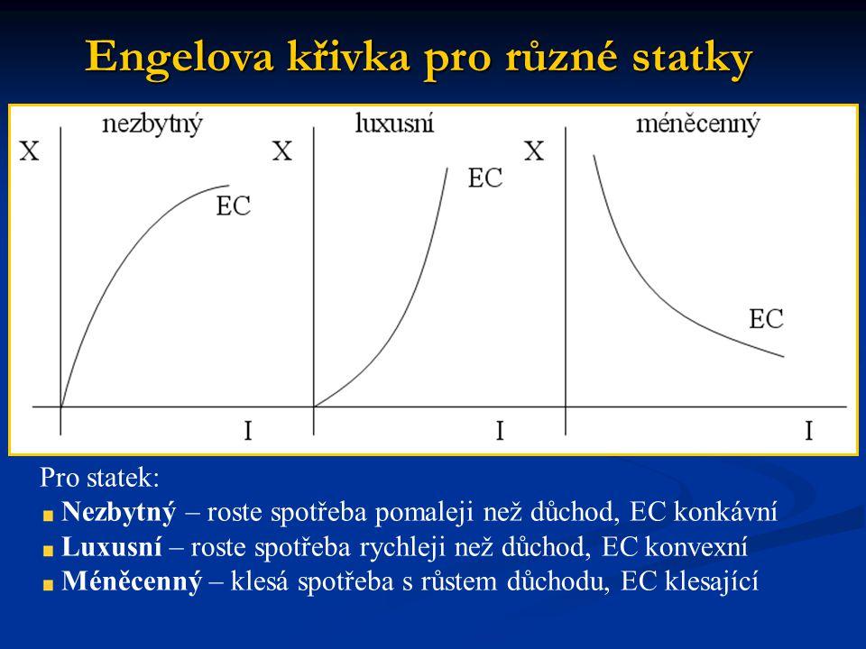 Engelova křivka pro různé statky Pro statek: Nezbytný – roste spotřeba pomaleji než důchod, EC konkávní Luxusní – roste spotřeba rychleji než důchod, EC konvexní Méněcenný – klesá spotřeba s růstem důchodu, EC klesající