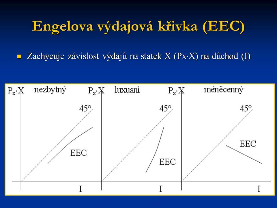 Engelova výdajová křivka (EEC)  Zachycuje závislost výdajů na statek X (Px  X) na důchod (I)