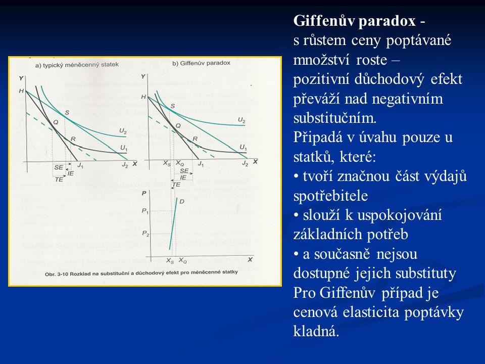 Giffenův paradox - s růstem ceny poptávané množství roste – pozitivní důchodový efekt převáží nad negativním substitučním.