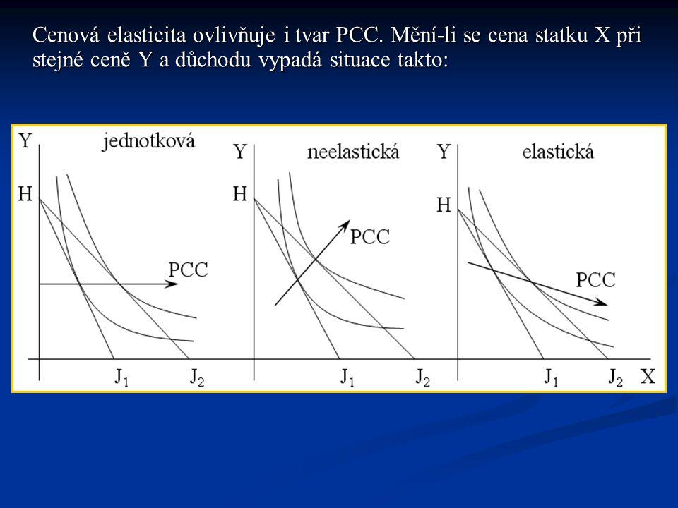 Cenová elasticita ovlivňuje i tvar PCC. Mění-li se cena statku X při stejné ceně Y a důchodu vypadá situace takto:
