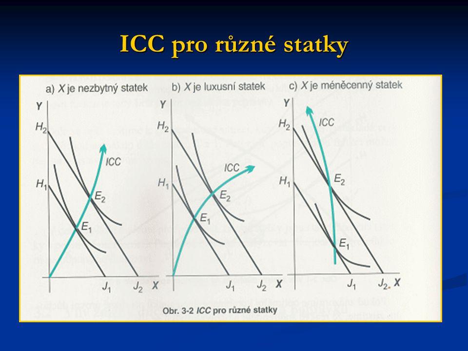 Cenová elasticita ovlivňuje i tvar PCC.