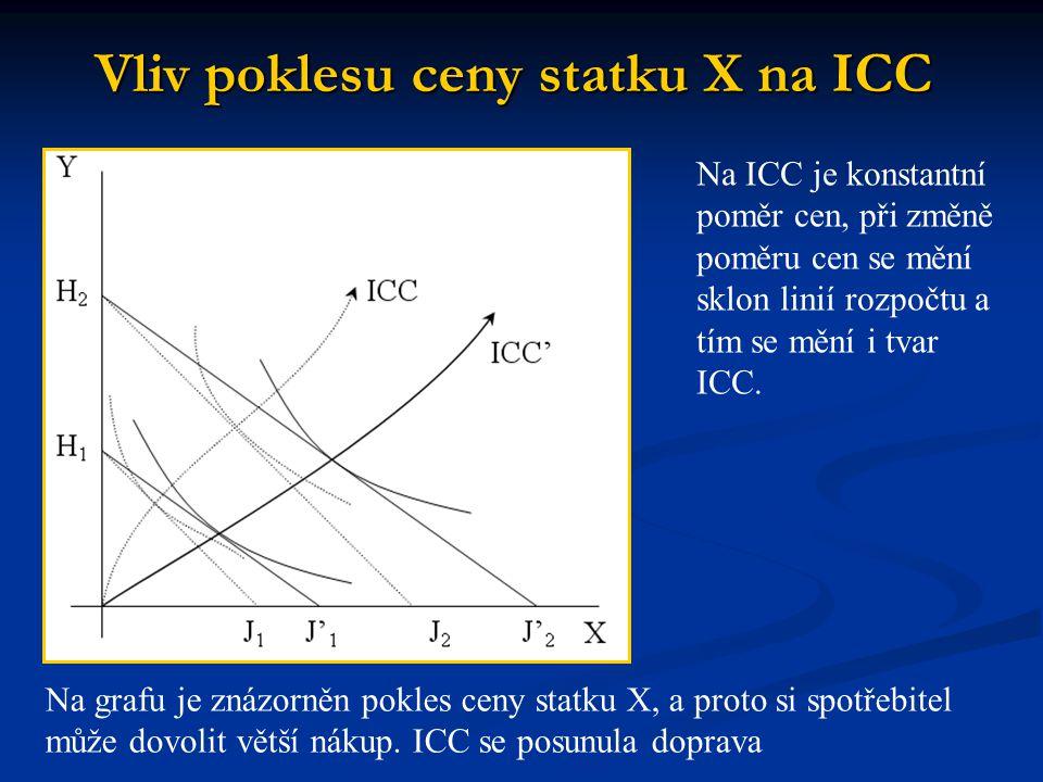 Na ICC je konstantní poměr cen, při změně poměru cen se mění sklon linií rozpočtu a tím se mění i tvar ICC. Na grafu je znázorněn pokles ceny statku X