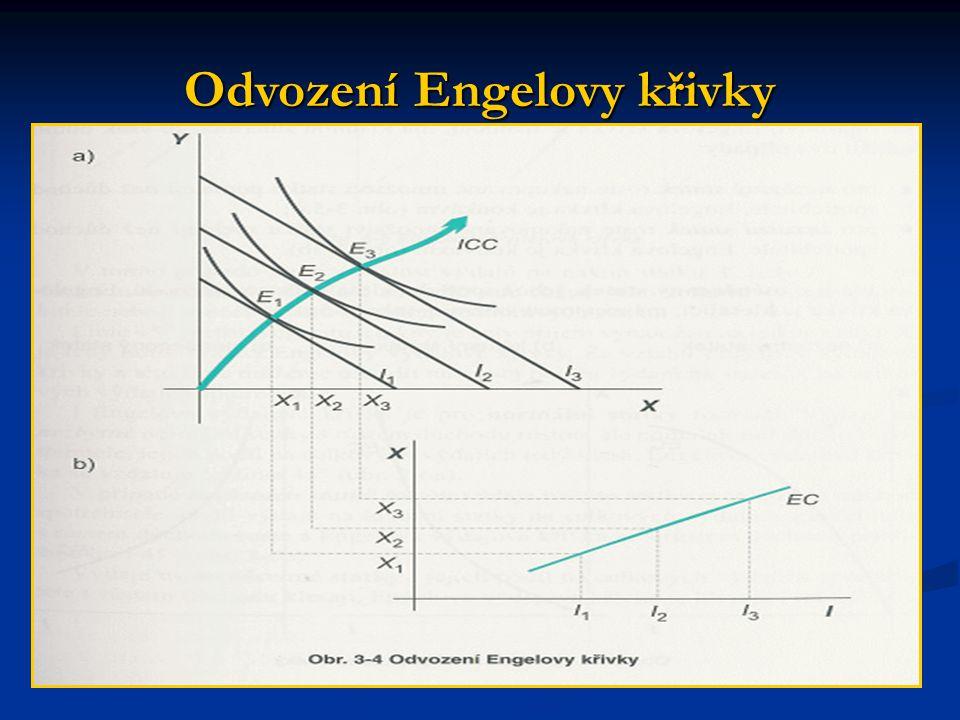 Odvození Engelovy křivky
