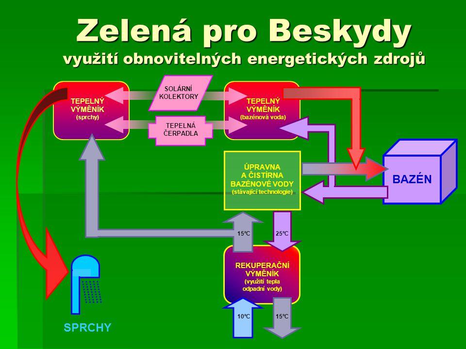 Zelená pro Beskydy využití obnovitelných energetických zdrojů BAZÉN SOLÁRNÍ KOLEKTORY TEPELNÁ ČERPADLA TEPELNÝ VÝMĚNÍK (bazénová voda) ÚPRAVNA A ČISTÍRNA BAZÉNOVÉ VODY (stávající technologie) 15ºC 25ºC REKUPERAČNÍ VÝMĚNÍK (využití tepla odpadní vody) 10ºC 15ºC TEPELNÝ VÝMĚNÍK (sprchy) SPRCHY