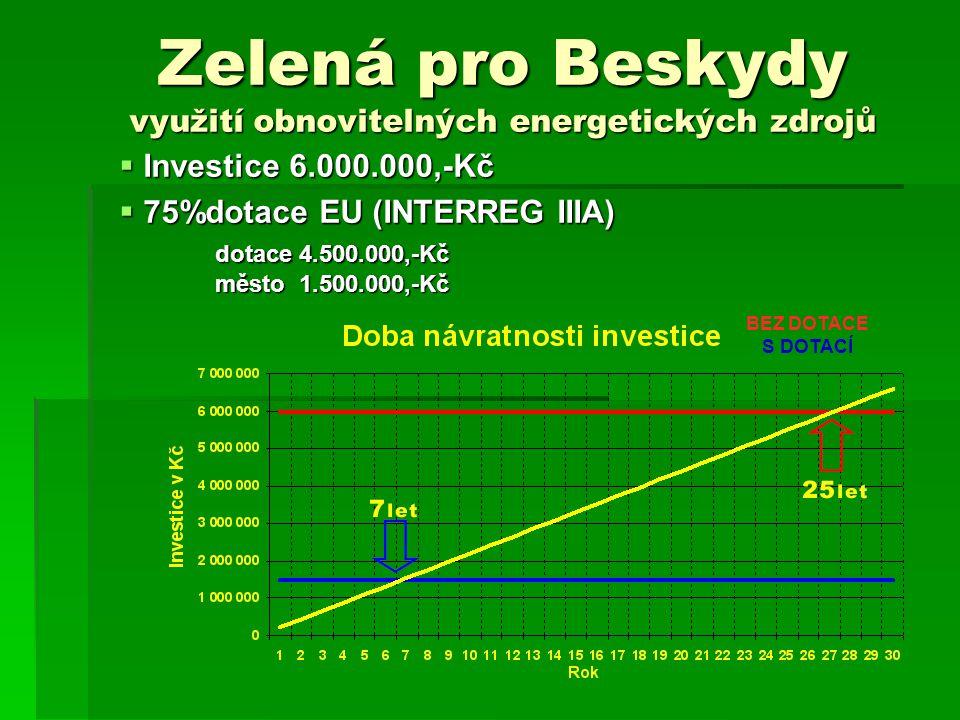Zelená pro Beskydy využití obnovitelných energetických zdrojů  Investice 6.000.000,-Kč  75%dotace EU (INTERREG IIIA) dotace 4.500.000,-Kč město 1.500.000,-Kč BEZ DOTACE S DOTACÍ