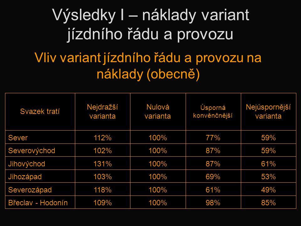 Výsledky I – náklady variant jízdního řádu a provozu Vliv variant jízdního řádu a provozu na náklady (obecně) Svazek tratí Nejdražší varianta Nulová varianta Úsporná konvěnčnější Nejúspornější varianta Sever112%100%77%59% Severovýchod102%100%87%59% Jihovýchod131%100%87%61% Jihozápad103%100%69%53% Severozápad118%100%61%49% Břeclav - Hodonín109%100%98%85%