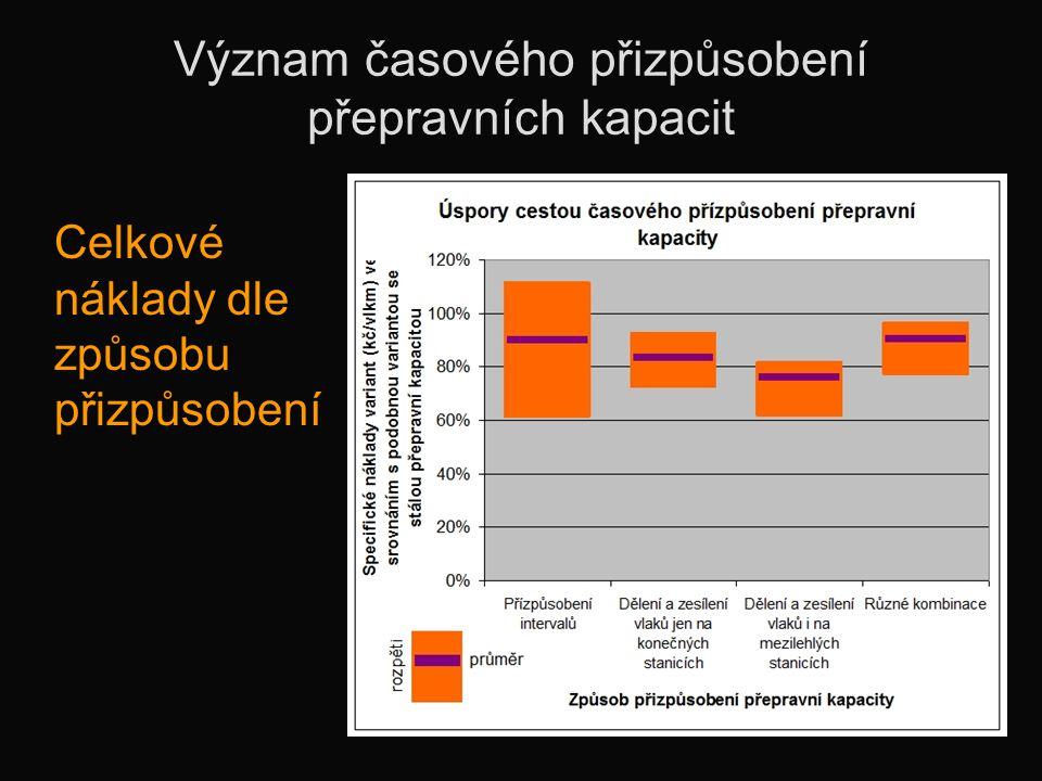 Význam časového přizpůsobení přepravních kapacit Celkové náklady dle způsobu přizpůsobení