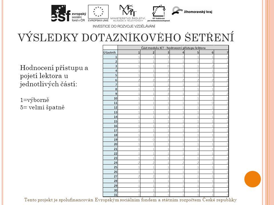 VÝSLEDKY DOTAZNÍKOVÉHO ŠETŘENÍ Tento projekt je spolufinancován Evropským sociálním fondem a státním rozpočtem České republiky Hodnocení přístupu a pojetí lektora u jednotlivých částí: 1=výborně 5= velmi špatně