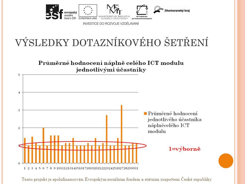 VÝSLEDKY DOTAZNÍKOVÉHO ŠETŘENÍ Tento projekt je spolufinancován Evropským sociálním fondem a státním rozpočtem České republiky Hodnocení náplně jednotlivých částí: 1=výborně 5= velmi špatně