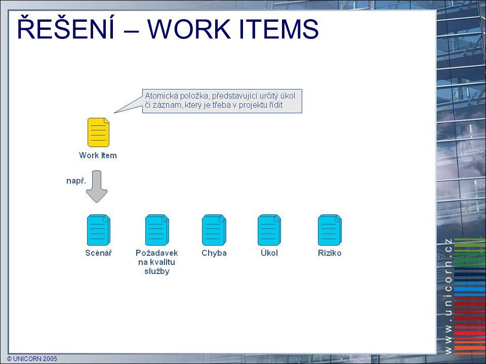 """© UNICORN 2005 CHANGESET  """"Transakce ve stromu zdrojového kódu  Proti úložišti je uplatněna nedělitelně  """"Všechno nebo nic  Množinu souborů, které tvoří transakci, určuje vývojář:  Výchozí stav = všechny lokálně změněné  Pohodlná správa změn  Obsahuje metadata (komentáře apod.)  Může mít vazbu na položky ze seznamů (work items)  Changeset lze využít k návratu zpět"""