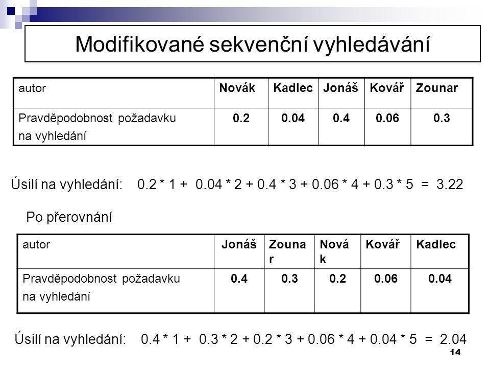14 autor NovákKadlecJonášKovářZounar Pravděpodobnost požadavku na vyhledání 0.20.040.40.060.3 Úsilí na vyhledání: 0.2 * 1 + 0.04 * 2 + 0.4 * 3 + 0.06