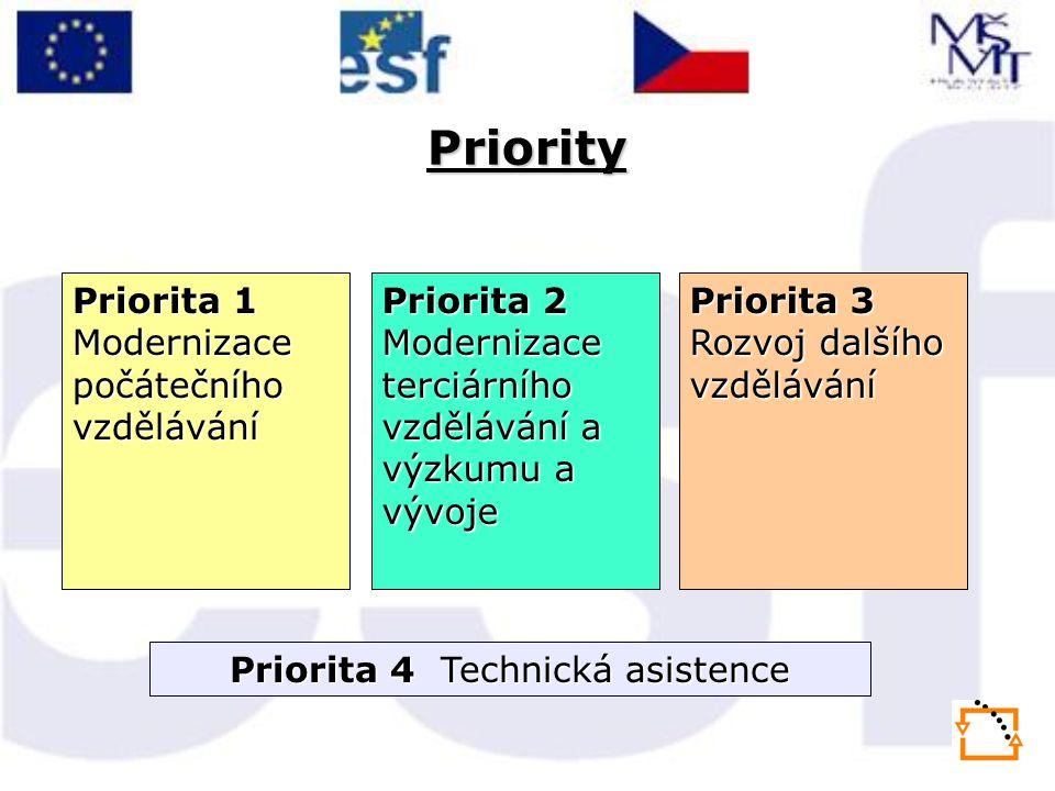 Priority Priorita 1 Modernizace počátečního vzdělávání Priorita 2 Modernizace terciárního vzdělávání a výzkumu a vývoje Priorita 3 Rozvoj dalšího vzdělávání Priorita 4 Technická asistence