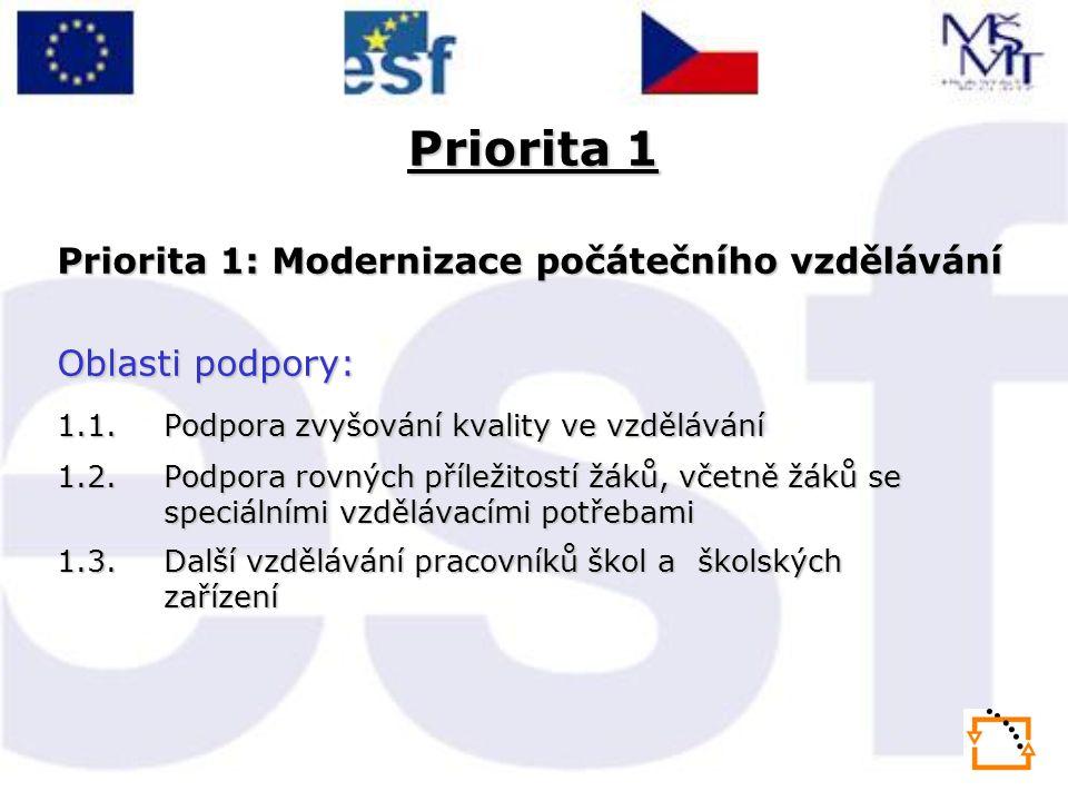 Priorita 1 Priorita 1: Modernizace počátečního vzdělávání Oblasti podpory: 1.1.Podpora zvyšování kvality ve vzdělávání 1.2.Podpora rovných příležitostí žáků, včetně žáků se speciálními vzdělávacími potřebami 1.3.Další vzdělávání pracovníků škol a školských zařízení