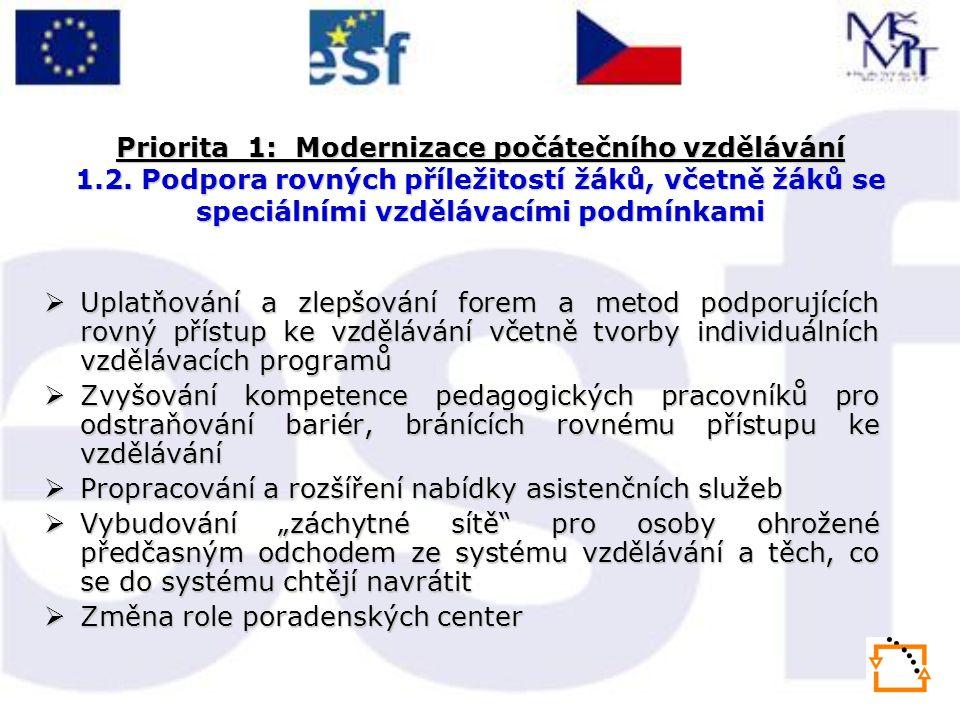 Priorita 1: Modernizace počátečního vzdělávání 1.2. Podpora rovných příležitostí žáků, včetně žáků se speciálními vzdělávacími podmínkami  Uplatňován