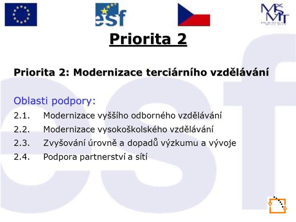 Priorita 2 Priorita 2: Modernizace terciárního vzdělávání Oblasti podpory: 2.1.Modernizace vyššího odborného vzdělávání 2.2.Modernizace vysokoškolského vzdělávání 2.3.Zvyšování úrovně a dopadů výzkumu a vývoje 2.4.Podpora partnerství a sítí