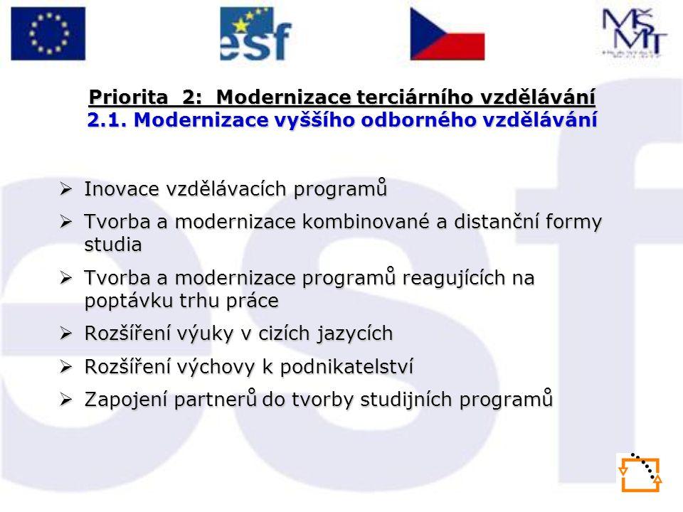 Priorita 2: Modernizace terciárního vzdělávání 2.1. Modernizace vyššího odborného vzdělávání  Inovace vzdělávacích programů  Tvorba a modernizace ko