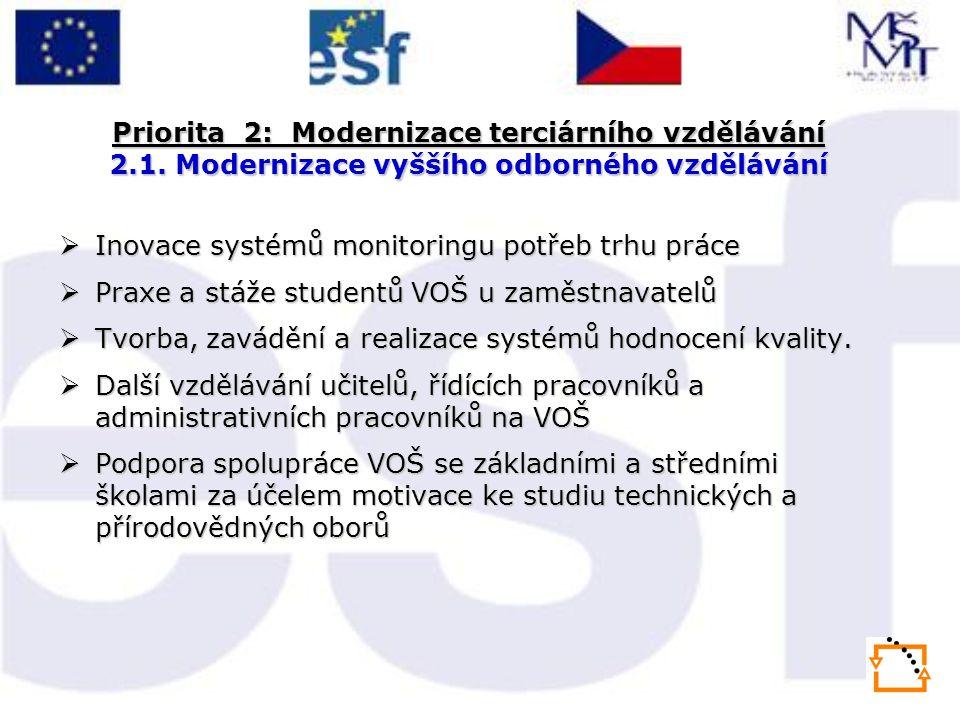 Priorita 2: Modernizace terciárního vzdělávání 2.1. Modernizace vyššího odborného vzdělávání  Inovace systémů monitoringu potřeb trhu práce  Praxe a