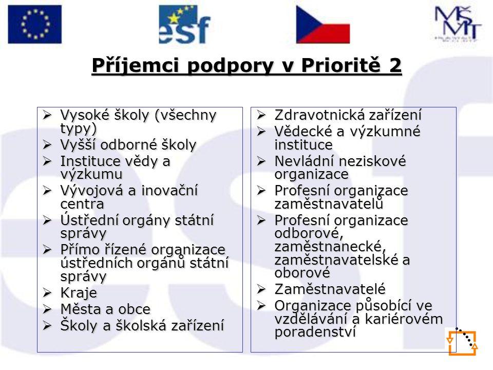 Příjemci podpory v Prioritě 2  Vysoké školy (všechny typy)  Vyšší odborné školy  Instituce vědy a výzkumu  Vývojová a inovační centra  Ústřední o