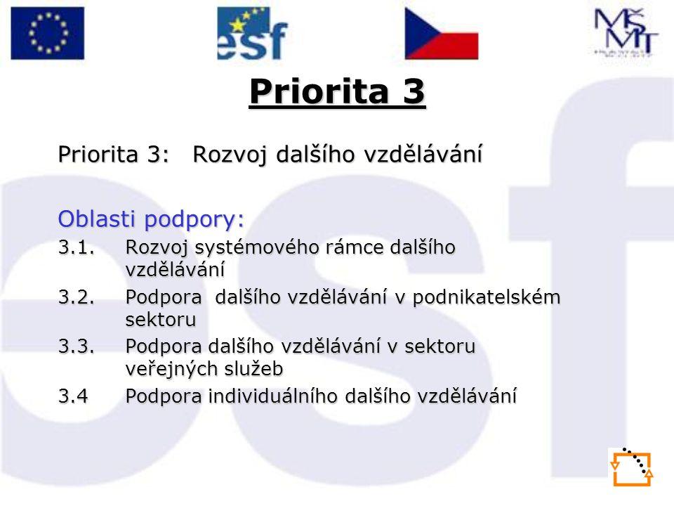 Priorita 3 Priorita 3:Rozvoj dalšího vzdělávání Oblasti podpory: 3.1.Rozvoj systémového rámce dalšího vzdělávání 3.2.Podpora dalšího vzdělávání v podnikatelském sektoru 3.3.Podpora dalšího vzdělávání v sektoru veřejných služeb 3.4Podpora individuálního dalšího vzdělávání