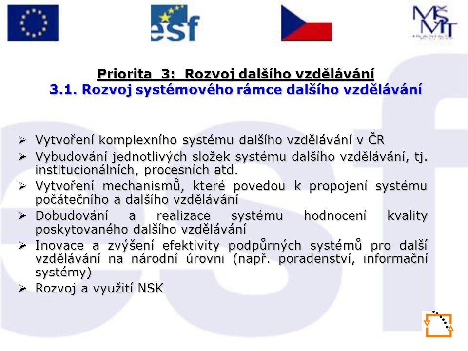 Priorita 3: Rozvoj dalšího vzdělávání 3.1. Rozvoj systémového rámce dalšího vzdělávání  Vytvoření komplexního systému dalšího vzdělávání v ČR  Vybud
