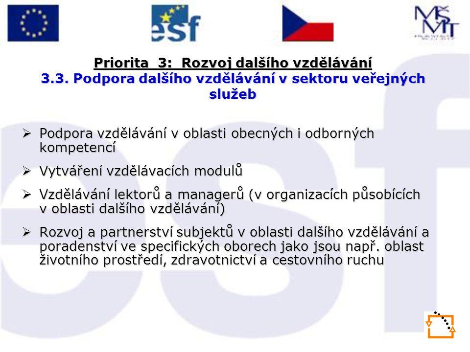 Priorita 3: Rozvoj dalšího vzdělávání 3.3. Podpora dalšího vzdělávání v sektoru veřejných služeb  Podpora vzdělávání v oblasti obecných i odborných k