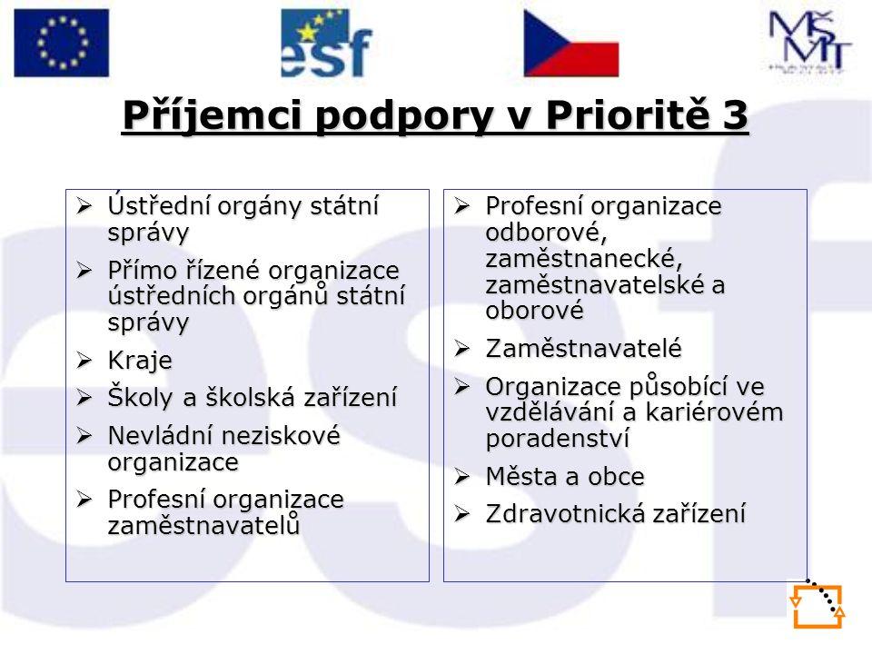 Příjemci podpory v Prioritě 3  Ústřední orgány státní správy  Přímo řízené organizace ústředních orgánů státní správy  Kraje  Školy a školská zaří
