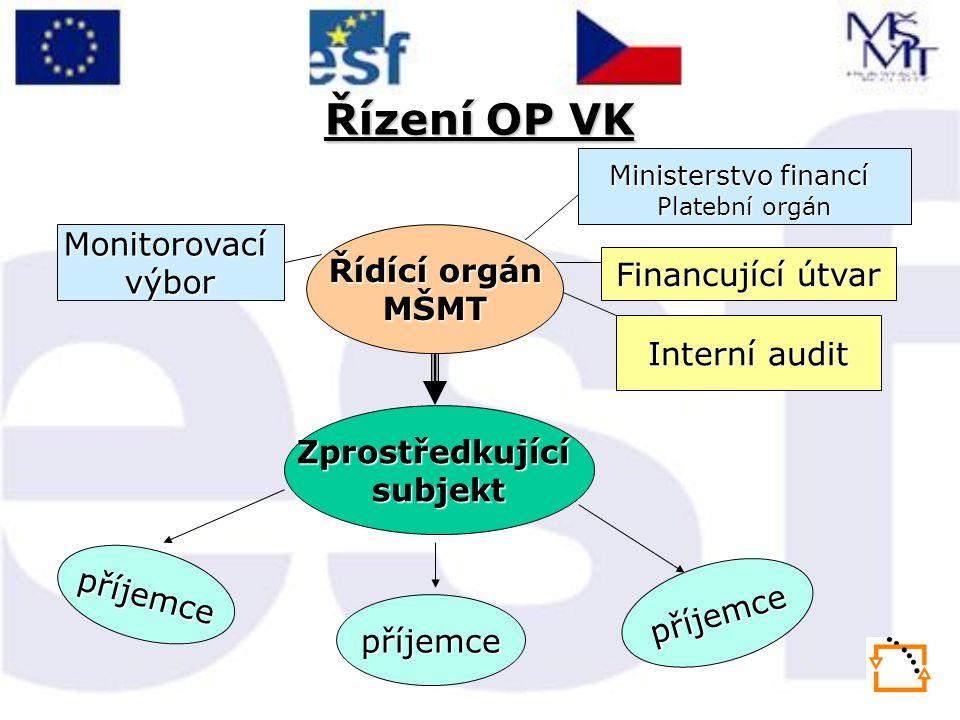 Řízení OP VK Řídící orgán MŠMTMonitorovacívýbor Zprostředkujícísubjekt Ministerstvo financí Platební orgán Interní audit příjemce příjemce příjemce Financující útvar