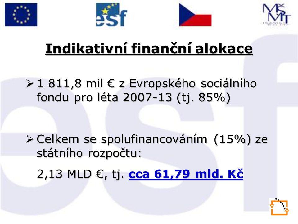 Indikativní finanční alokace  1 811,8 mil € z Evropského sociálního fondu pro léta 2007-13 (tj. 85%)  Celkem se spolufinancováním (15%) ze státního