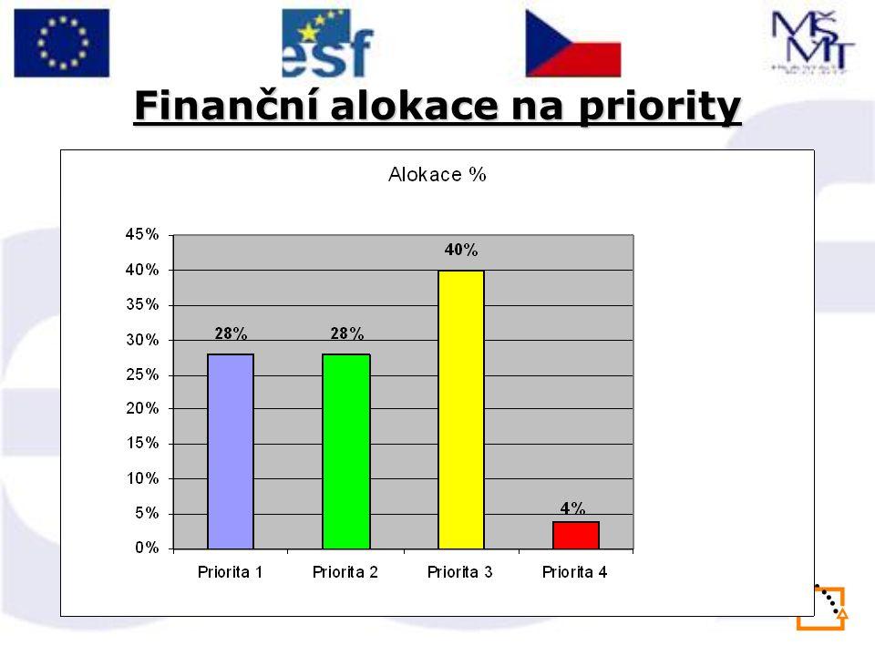 Finanční alokace na priority