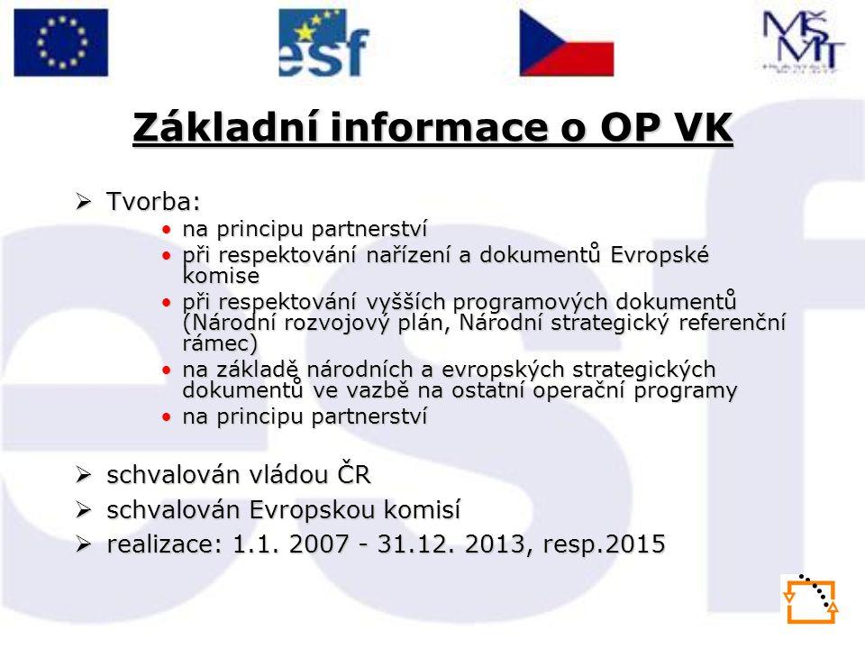 Základní informace o OP VK  Tvorba: •na principu partnerství •při respektování nařízení a dokumentů Evropské komise •při respektování vyšších programových dokumentů (Národní rozvojový plán, Národní strategický referenční rámec) •na základě národních a evropských strategických dokumentů ve vazbě na ostatní operační programy •na principu partnerství  schvalován vládou ČR  schvalován Evropskou komisí  realizace: 1.1.