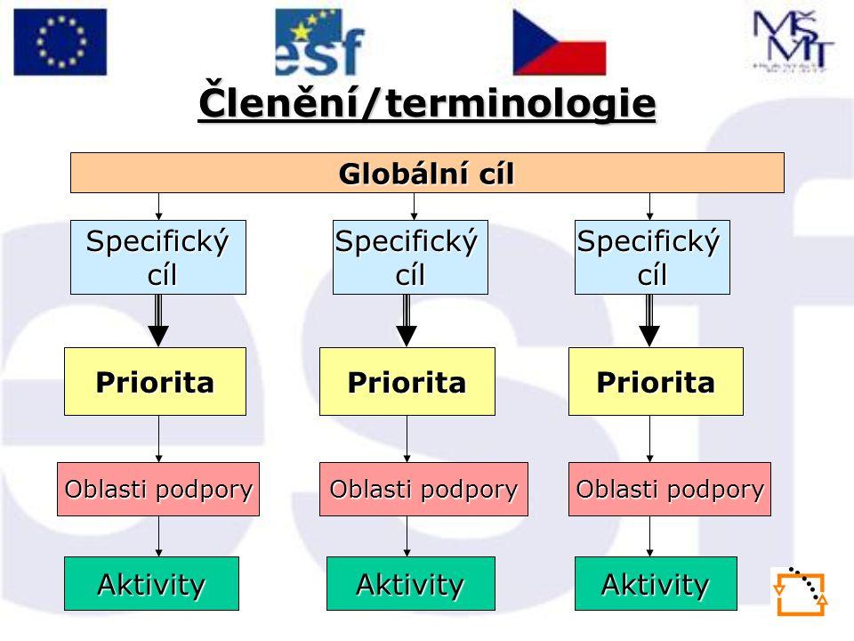Členění/terminologie Globální cíl Specifický cíl cílSpecifickýcílSpecifickýcíl PrioritaPrioritaPriorita Oblasti podpory AktivityAktivityAktivity
