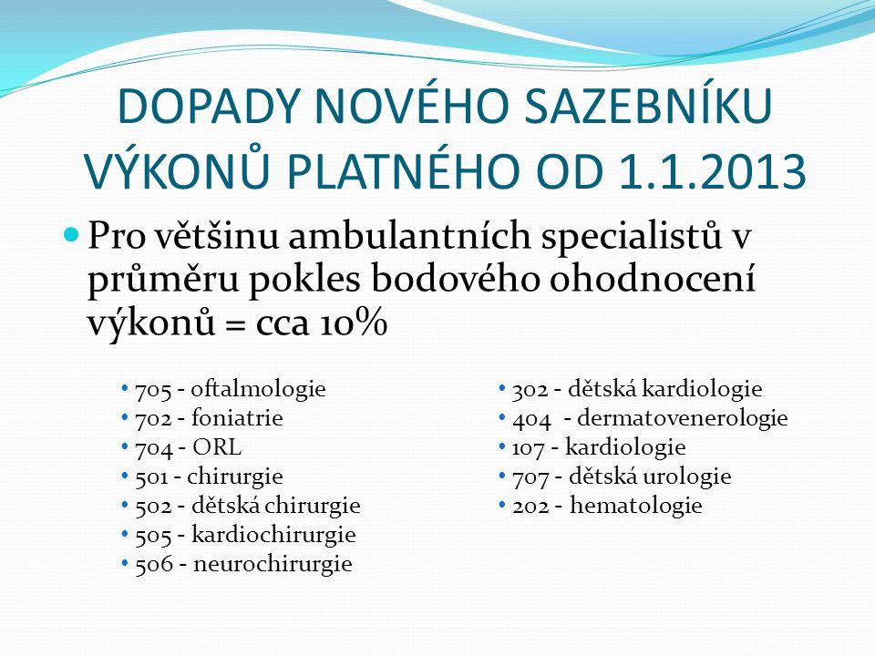 DOPADY NOVÉHO SAZEBNÍKU VÝKONŮ PLATNÉHO OD 1.1.2013  Pro většinu ambulantních specialistů v průměru pokles bodového ohodnocení výkonů = cca 10% • 705 - oftalmologie • 702 - foniatrie • 704 - ORL • 501 - chirurgie • 502 - dětská chirurgie • 505 - kardiochirurgie • 506 - neurochirurgie • 302 - dětská kardiologie • 404 - dermatovenerologie • 107 - kardiologie • 707 - dětská urologie • 202 - hematologie