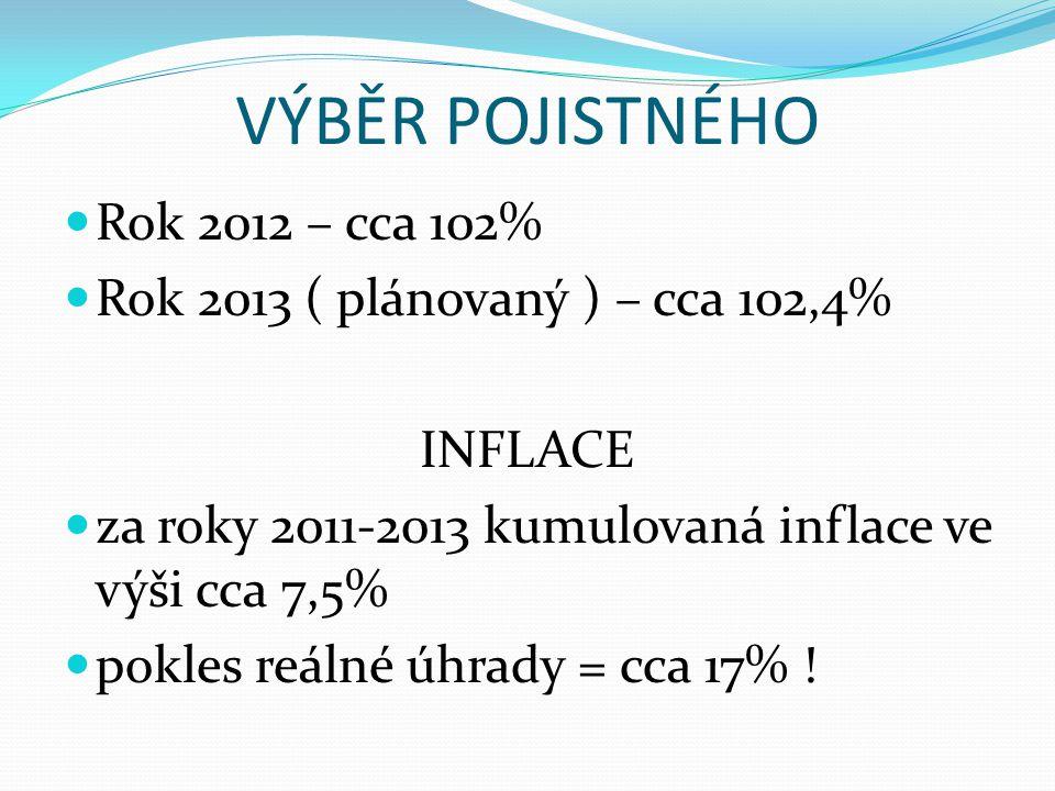 VÝBĚR POJISTNÉHO  Rok 2012 – cca 102%  Rok 2013 ( plánovaný ) – cca 102,4% INFLACE  za roky 2011-2013 kumulovaná inflace ve výši cca 7,5%  pokles reálné úhrady = cca 17% !