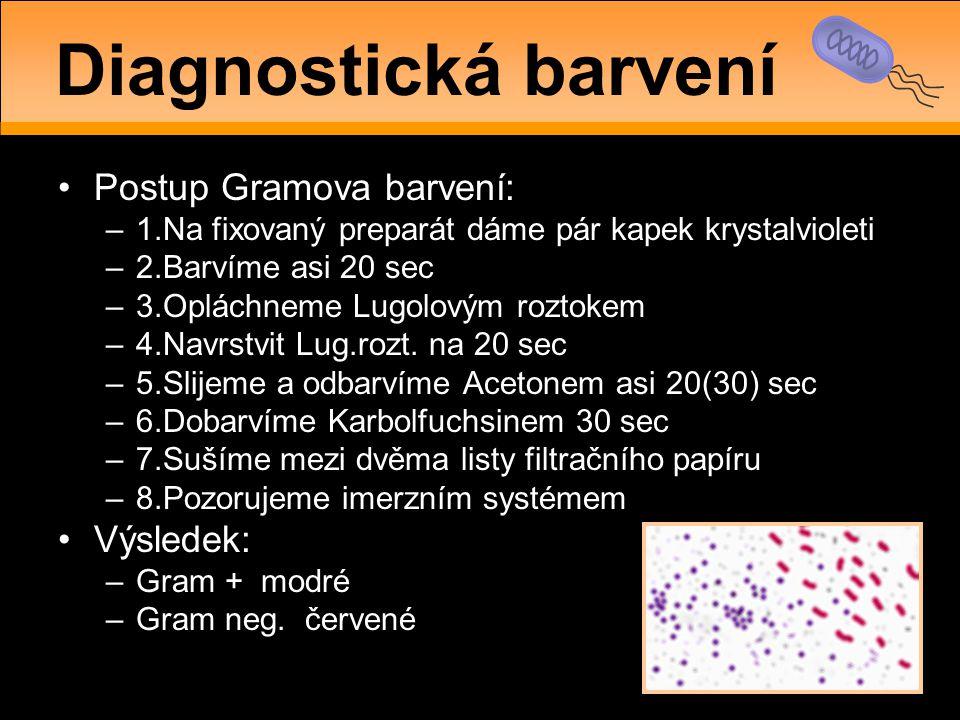 •Postup Gramova barvení: –1.Na fixovaný preparát dáme pár kapek krystalvioleti –2.Barvíme asi 20 sec –3.Opláchneme Lugolovým roztokem –4.Navrstvit Lug