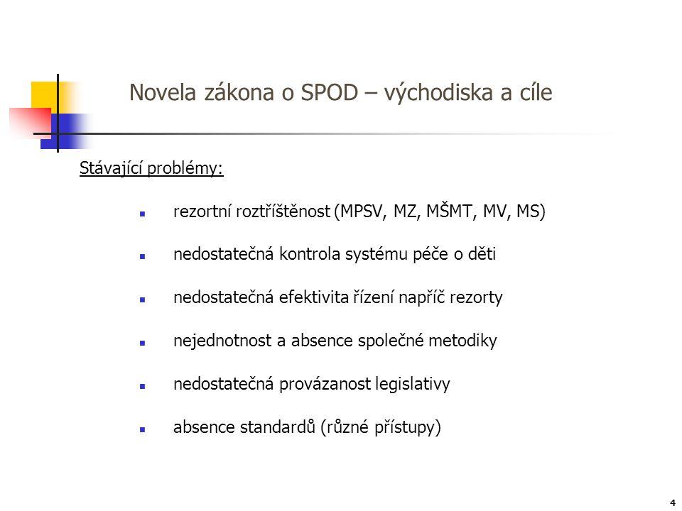 Novela zákona o SPOD – východiska a cíle Stávající problémy:  rezortní roztříštěnost (MPSV, MZ, MŠMT, MV, MS)  nedostatečná kontrola systému péče o
