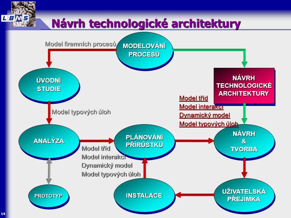 14 MODELOVÁNÍ PROCESŮ ÚVODNÍ STUDIE NÁVRH & TVORBA NÁVRH UŽIVATELSKÁ PŘEJÍMKA INSTALACEINSTALACE PLÁNOVÁNÍ PŘÍRŮSTKŮ Návrh technologické architektury