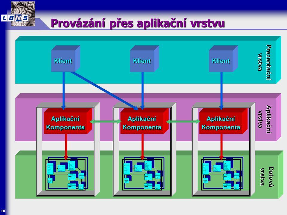18 Provázání přes aplikační vrstvu Aplikační vrstva Datová vrstva Prezentační vrstva Aplikační Komponenta KlientKlientKlient