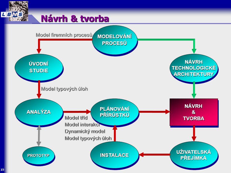 23 MODELOVÁNÍ PROCESŮ ÚVODNÍ STUDIE NÁVRH & TVORBA NÁVRH UŽIVATELSKÁ PŘEJÍMKA INSTALACEINSTALACE PLÁNOVÁNÍ PŘÍRŮSTKŮ Návrh & tvorba NÁVRH TECHNOLOGICK