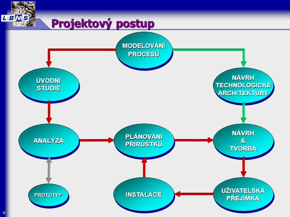 5 MODELOVÁNÍ PROCESŮ ÚVODNÍ STUDIE NÁVRH & TVORBA NÁVRH UŽIVATELSKÁ PŘEJÍMKA INSTALACEINSTALACE PLÁNOVÁNÍ PŘÍRŮSTKŮ Projektový postup NÁVRH TECHNOLOGI