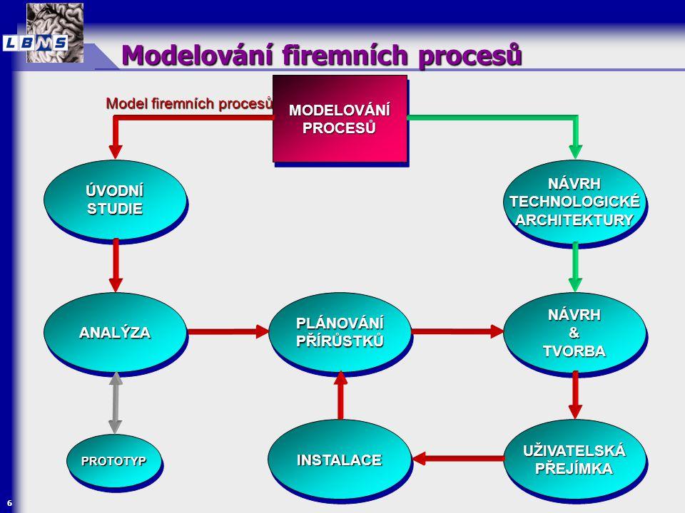 7 Modelování firemních procesů  Cíle  identifikace procesních řetězců  vymezení rozsahu zkoumání  Modely  Model firemních procesů  Procesní řetězce  Aktivity  Techniky  BPM/BPR