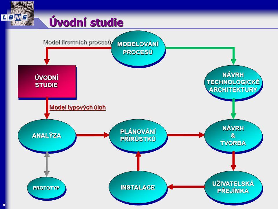  Cíle  rozsah projektu  zmapování kdo/co bude interagovat se systémem  rozhodnutí, které elementární firemní procesy budou podporovány systémem  Modely  Model typových úloh  (Konceptuální model tříd)  Techniky  Modelování typových úloh  Modelování tříd