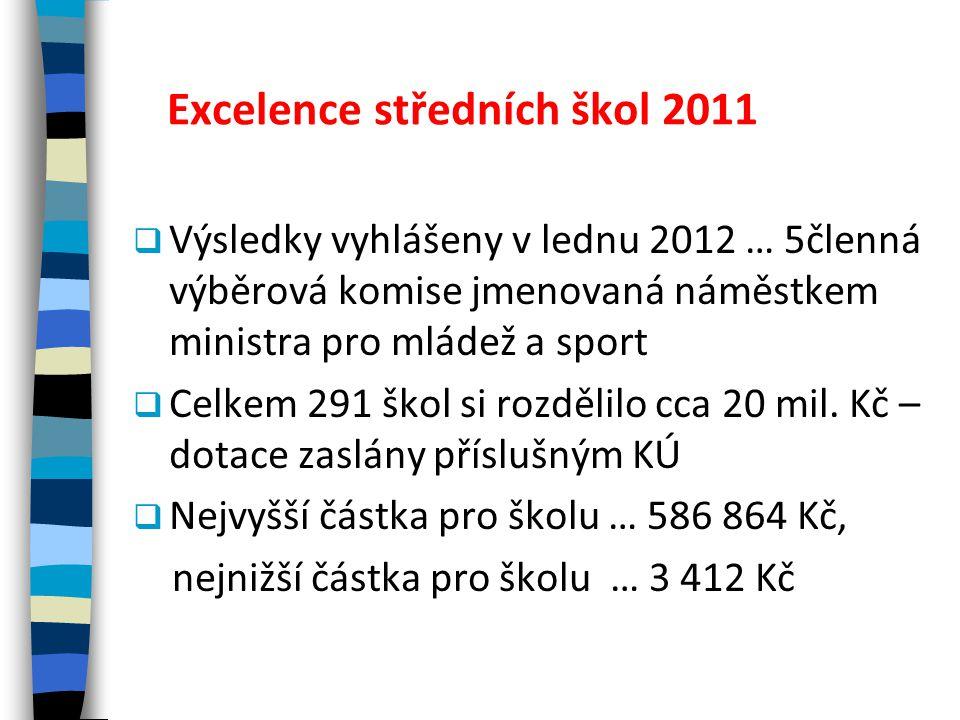 Excelence středních škol 2011  Výsledky vyhlášeny v lednu 2012 … 5členná výběrová komise jmenovaná náměstkem ministra pro mládež a sport  Celkem 291