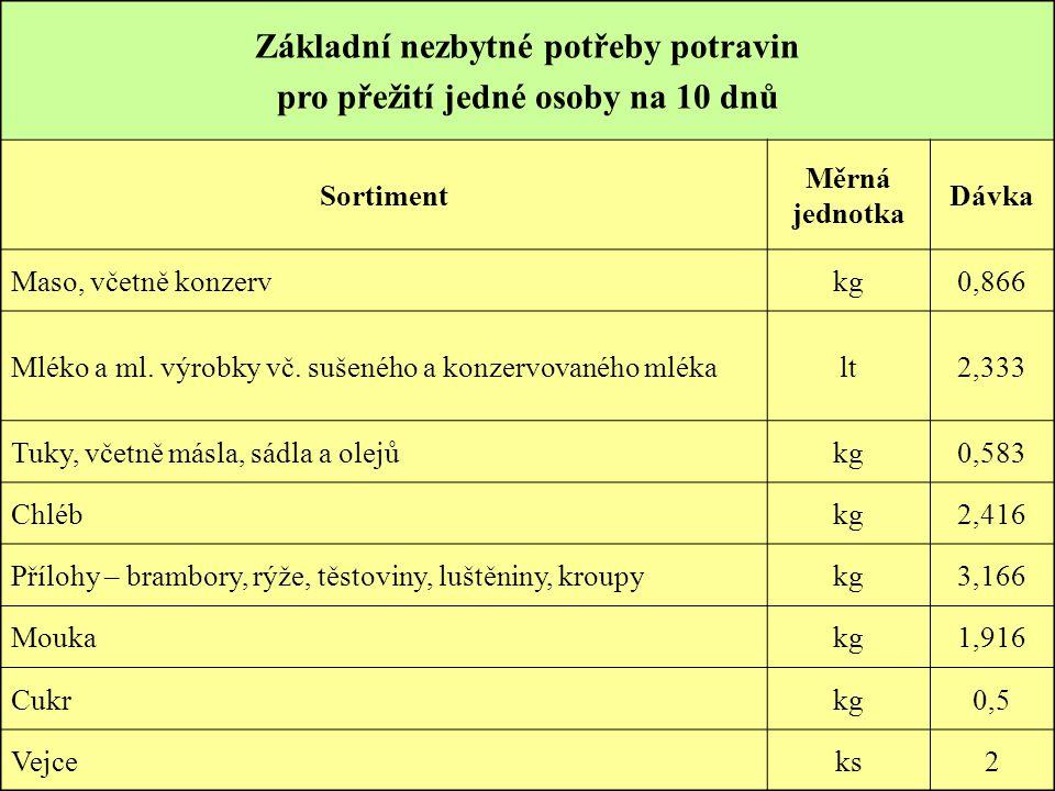Základní nezbytné potřeby potravin pro přežití jedné osoby na 10 dnů Sortiment Měrná jednotka Dávka Maso, včetně konzervkg0,866 Mléko a ml. výrobky vč