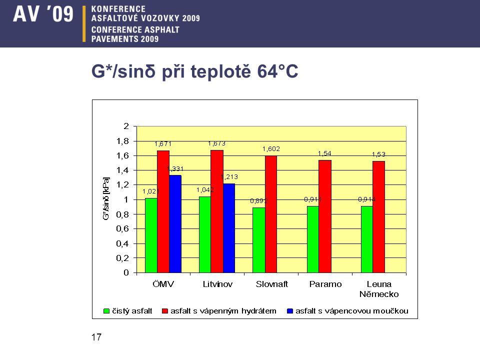 17 G*/sinδ při teplotě 64°C