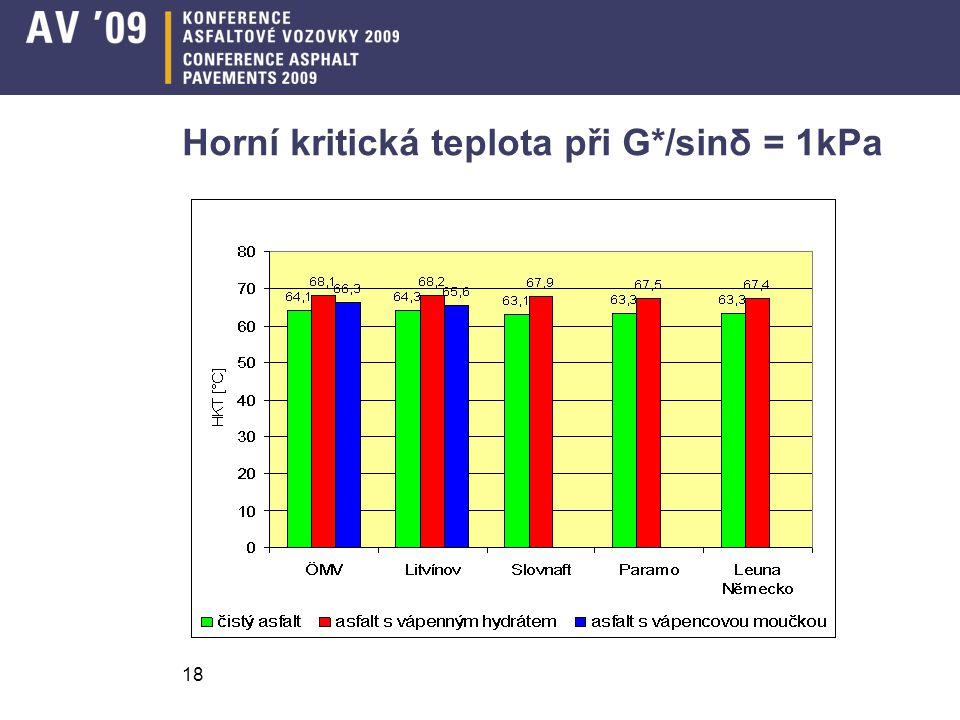 18 Horní kritická teplota při G*/sinδ = 1kPa
