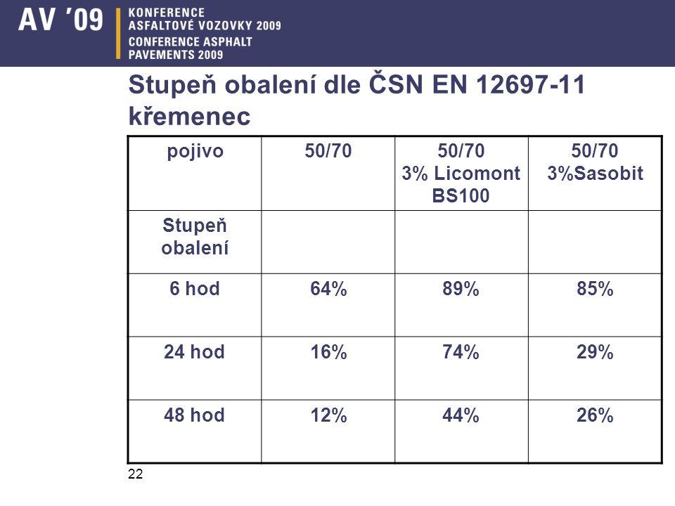 22 Stupeň obalení dle ČSN EN 12697-11 křemenec pojivo50/7050/70 3% Licomont BS100 50/70 3%Sasobit Stupeň obalení 6 hod64%89%85% 24 hod16%74%29% 48 hod12%44%26%