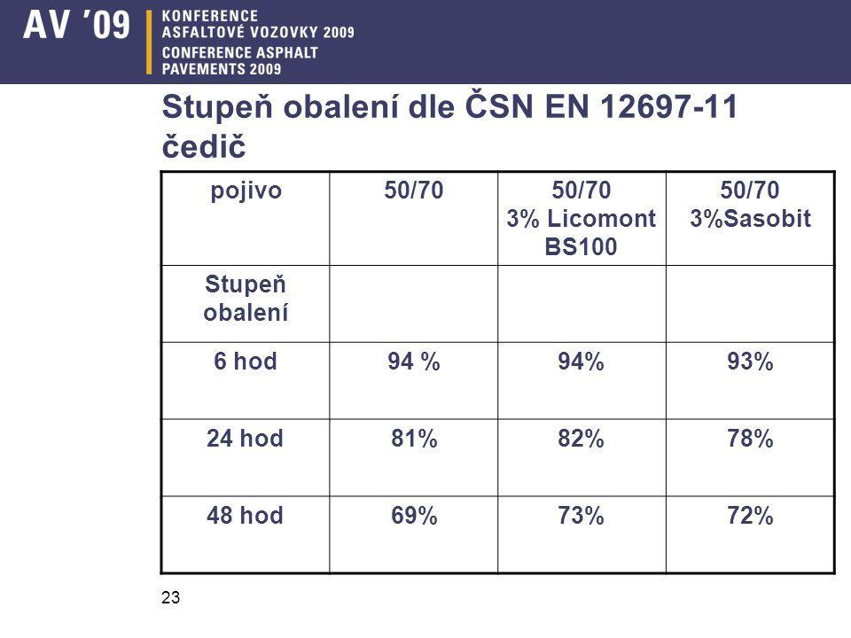 23 Stupeň obalení dle ČSN EN 12697-11 čedič pojivo50/7050/70 3% Licomont BS100 50/70 3%Sasobit Stupeň obalení 6 hod94 % 93% 24 hod81%82%78% 48 hod69%73%72%